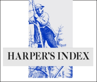 Harpers-Index